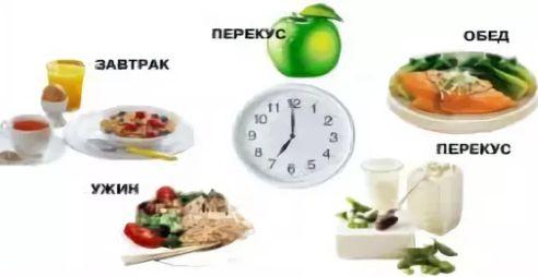 Пропуск очередного приема пищи способствует росту уровня сахара в крови и задерживает инсулиновую реакцию