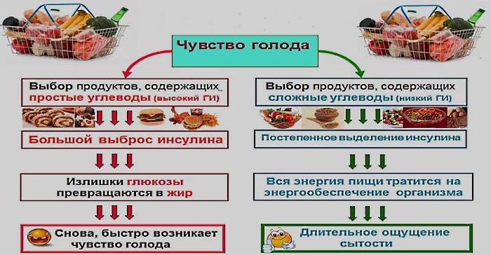 Пищевые причины старения
